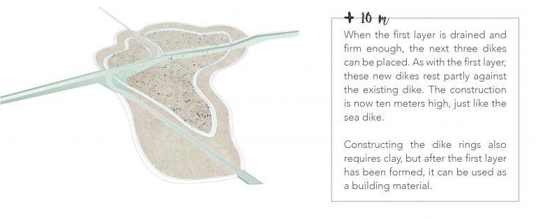 Dune construction: phase 2